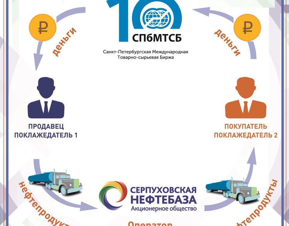 Схема взаимодействия с ОТП